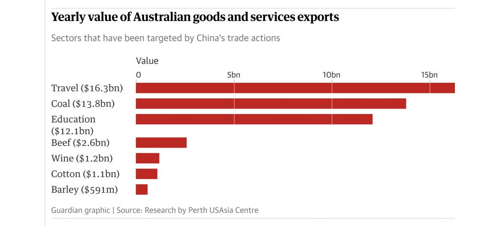 Roczna wartość australijskiego eksportu dóbr i usług.