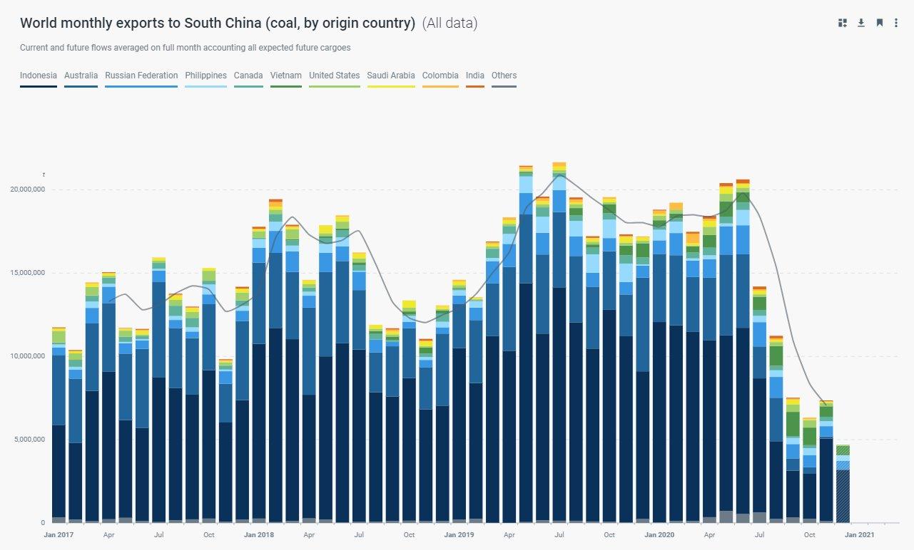 Chiny, import węgla